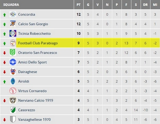 parabiago-calcio-allievi-2001-classifica-5-giornata-primaverile