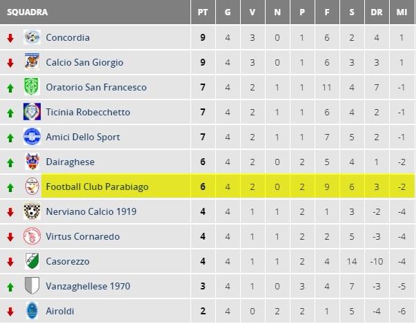 parabiago-calcio-allievi-2001-classifica-quarta-giornata