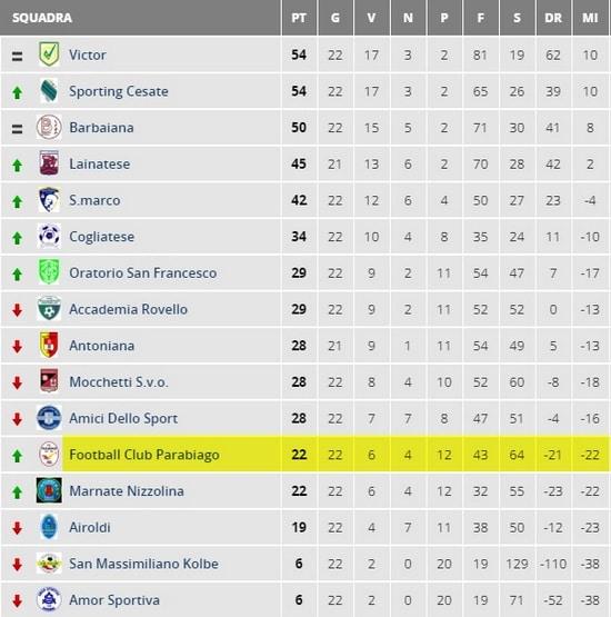 parabiago-calcio-juniores-classifica-22-giornata