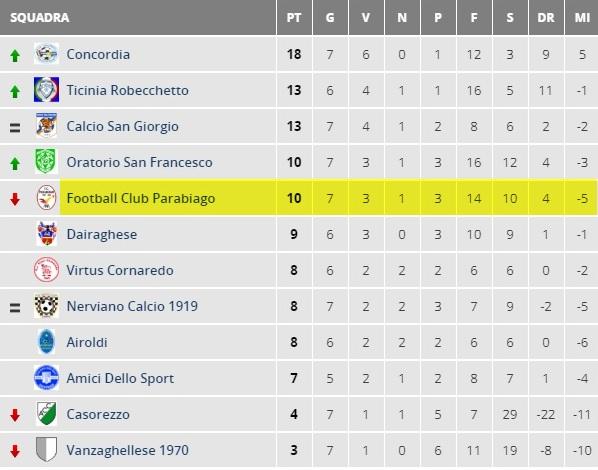 parabiago-calcio-allievi-2001-classifica-8-giornata