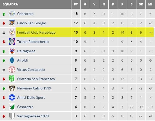 parabiago-calcio-allievi-2001-classifica-settima-giornata