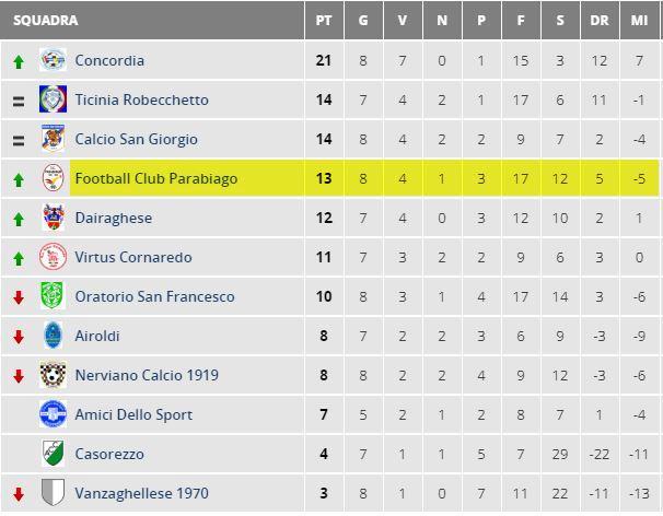parabiago-calcio-allievi-classifica-9-giornata