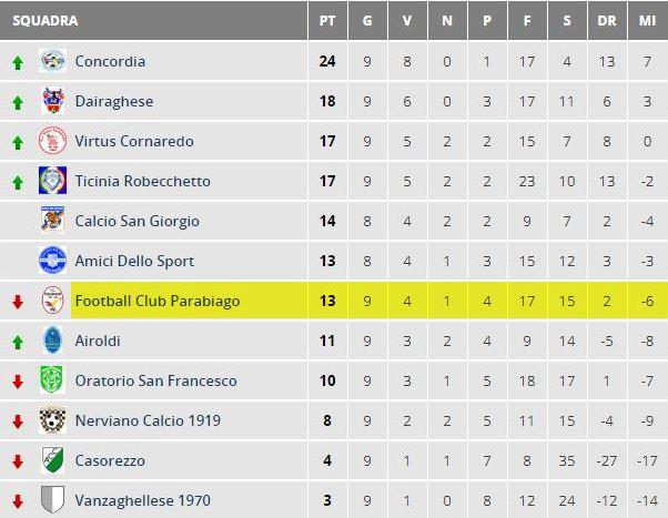 parabiago-calcio-allievi-2001-classifica-10-giornata