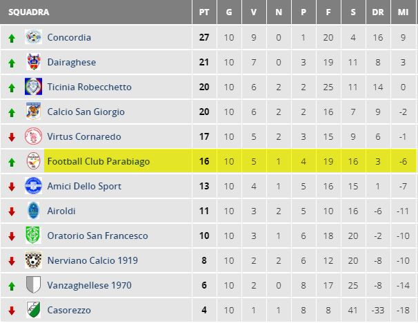 parabiago-calcio-allievi-classifica-11-giornata.
