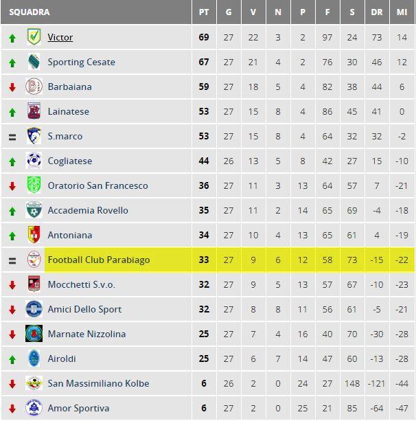parabiago-calcio-juniores-classifica-28-giornata