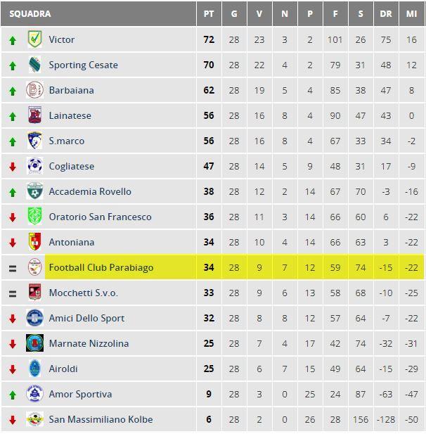 arabiago-calcio-juniores-classifica-29-giornata