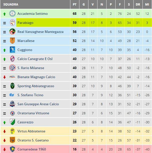parabiago-calcio-prima-squadra-classifica-28-giornata