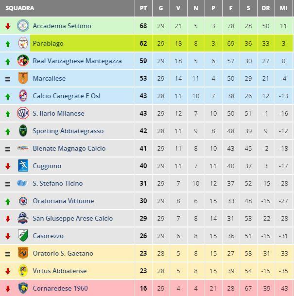 parabiago-calcio-prima-squadra-classifica-29-giornata