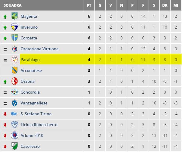 parabiago-calcio-under-16-classifica-2-giornata